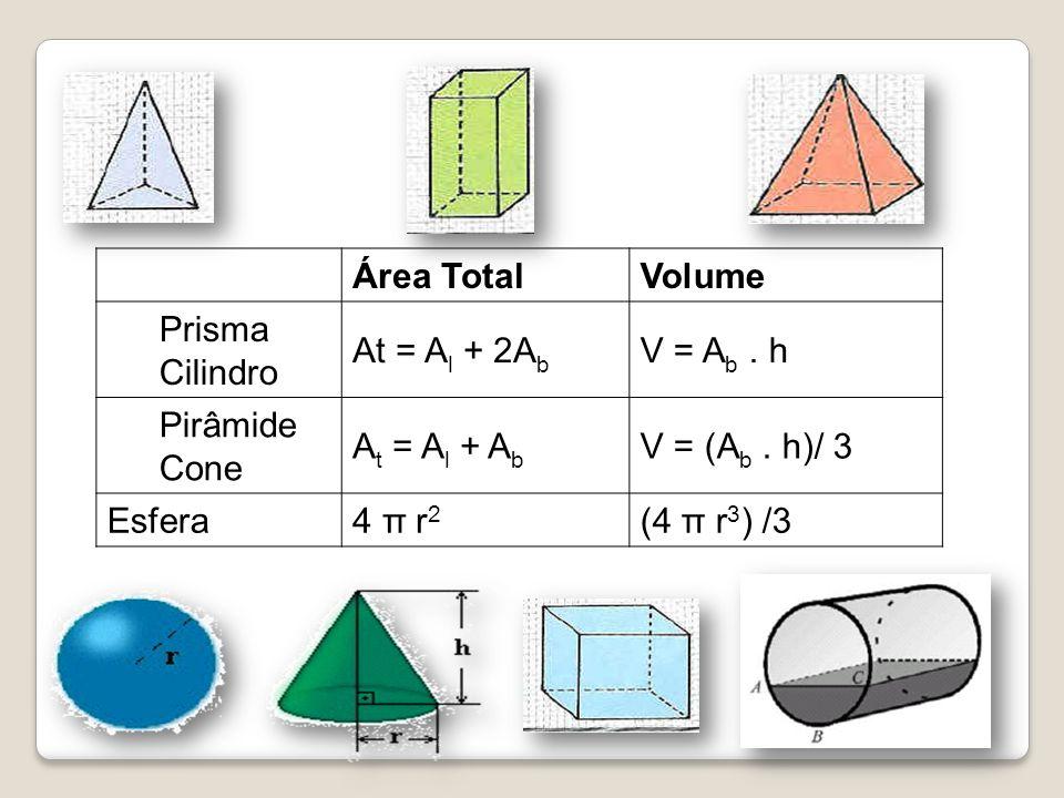 Área TotalVolume Prisma Cilindro At = A l + 2A b V = A b. h Pirâmide Cone A t = A l + A b V = (A b. h)/ 3 Esfera4 π r 2 (4 π r 3 ) /3