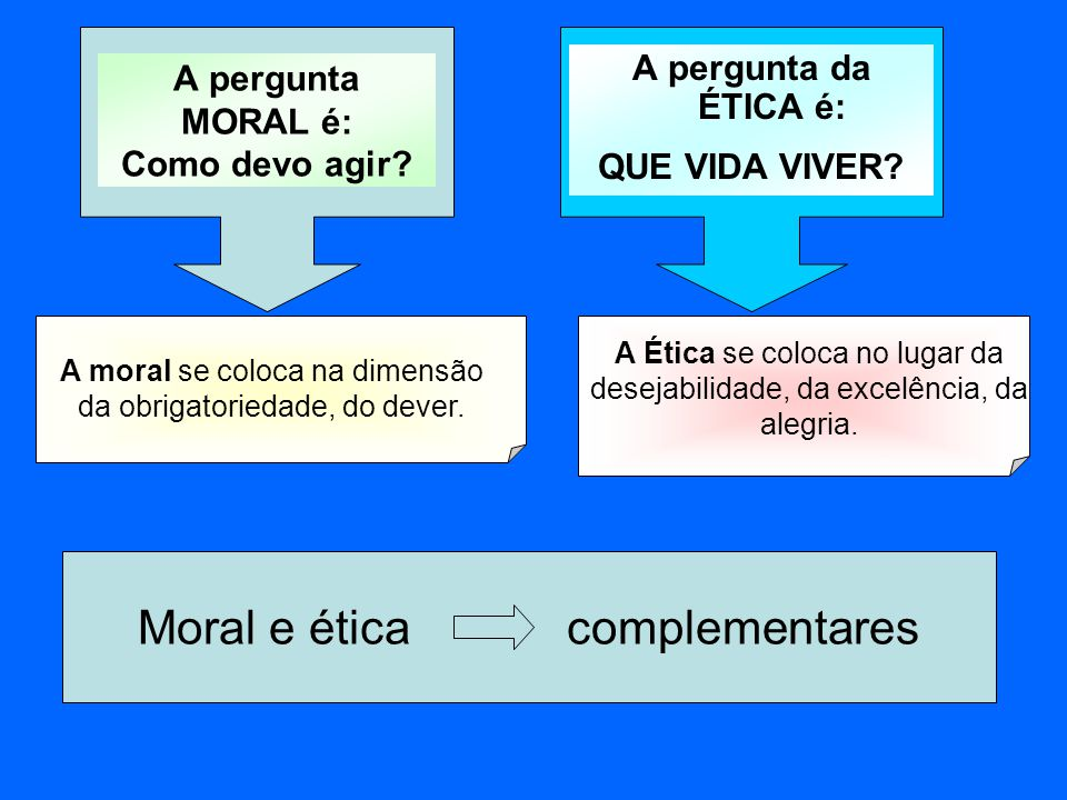 A pergunta MORAL é: Como devo agir? A pergunta da ÉTICA é: QUE VIDA VIVER? A moral se coloca na dimensão da obrigatoriedade, do dever. A Ética se colo