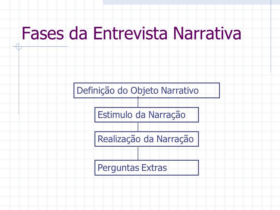 Fases da Entrevista Narrativa Estimulo da Narração Definição do Objeto Narrativo Realização da Narração Perguntas Extras