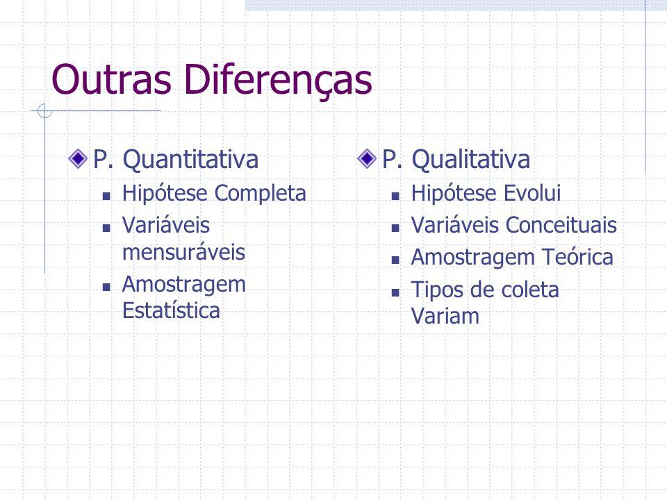 Outras Diferenças P. Quantitativa Hipótese Completa Variáveis mensuráveis Amostragem Estatística P. Qualitativa Hipótese Evolui Variáveis Conceituais
