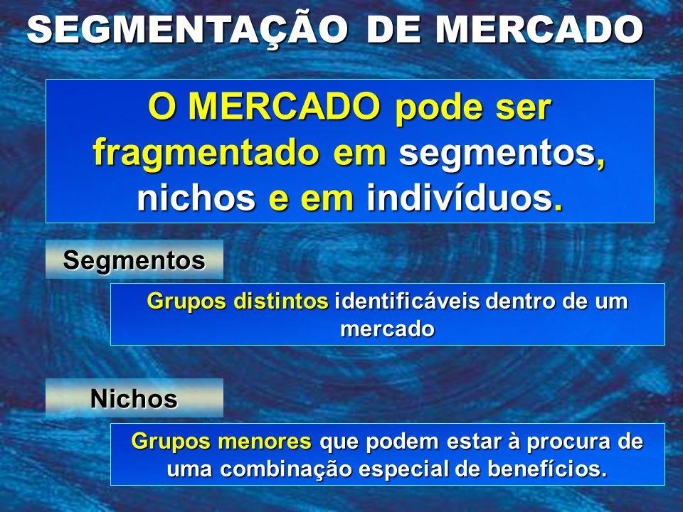 O MERCADO pode ser fragmentado em segmentos, nichos e em indivíduos. SEGMENTAÇÃO DE MERCADO Grupos distintos identificáveis dentro de um mercado Segme