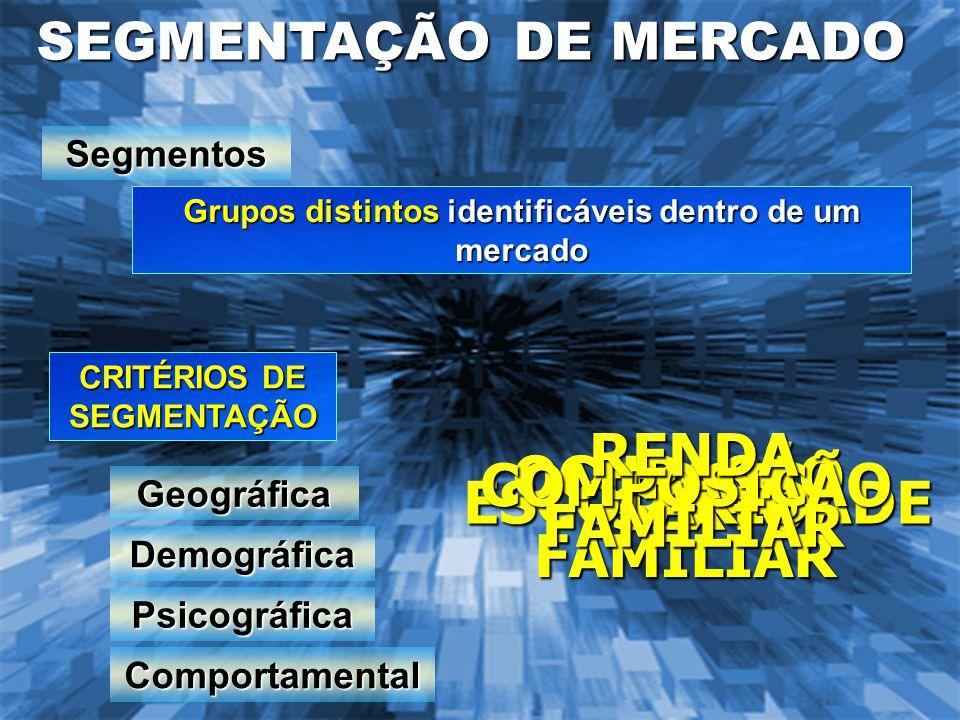 CRITÉRIOS DE SEGMENTAÇÃO SEGMENTAÇÃO DE MERCADO Grupos distintos identificáveis dentro de um mercado Segmentos Geográfica Demográfica Psicográfica Com