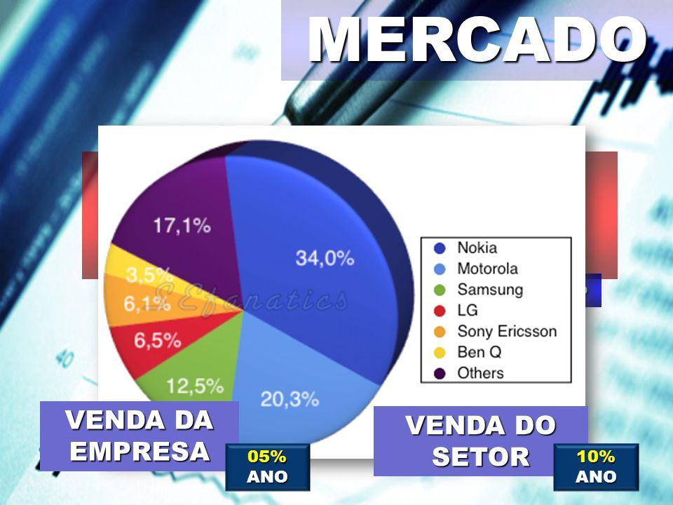 MERCADO Participação de Mercado PERCENTUAL Market Share VENDA DA EMPRESA VENDA DO SETOR 05% ANO 10% ANO