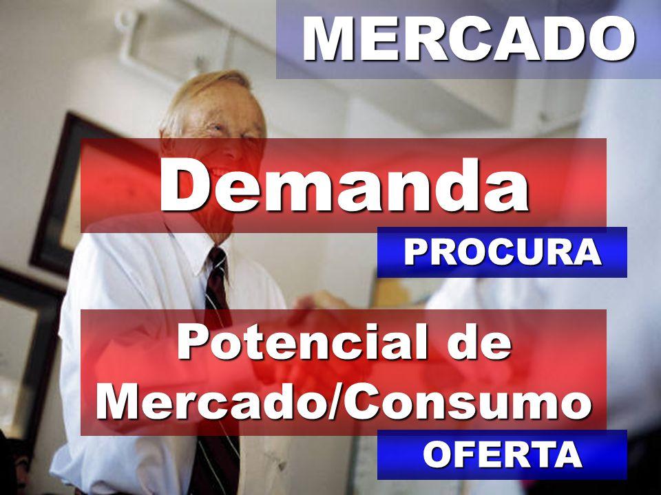 MERCADODemanda Potencial de Mercado/Consumo PROCURA OFERTA