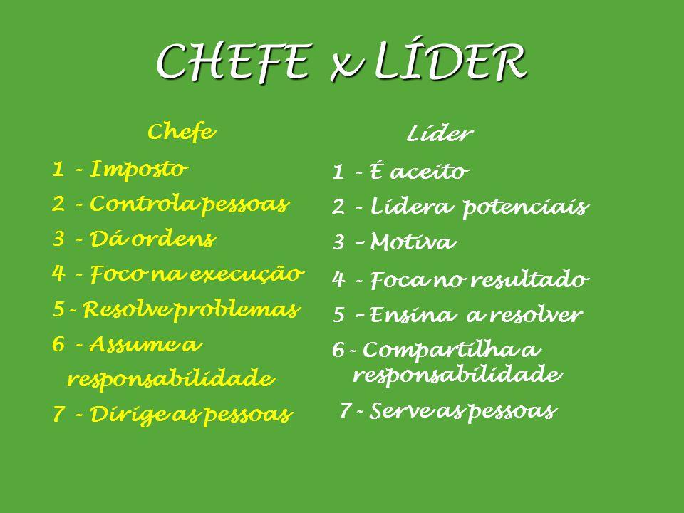 CHEFE x LÍDER Líder 1 - É aceito 2 - Lidera potenciais 3 – Motiva 4 - Foca no resultado 5 – Ensina a resolver 6- Compartilha a responsabilidade 7- Ser