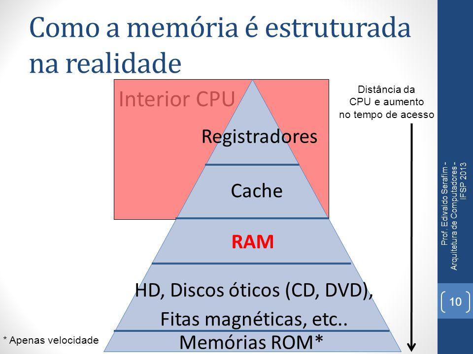 Como a memória é estruturada na realidade Prof. Edivaldo Serafim - Arquitetura de Computadores - IFSP 2013 10 Interior CPU Registradores Cache Memória