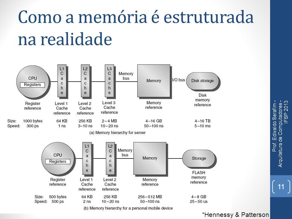Como a memória é estruturada na realidade Prof. Edivaldo Serafim - Arquitetura de Computadores - IFSP 2013 11 *Hennessy & Patterson