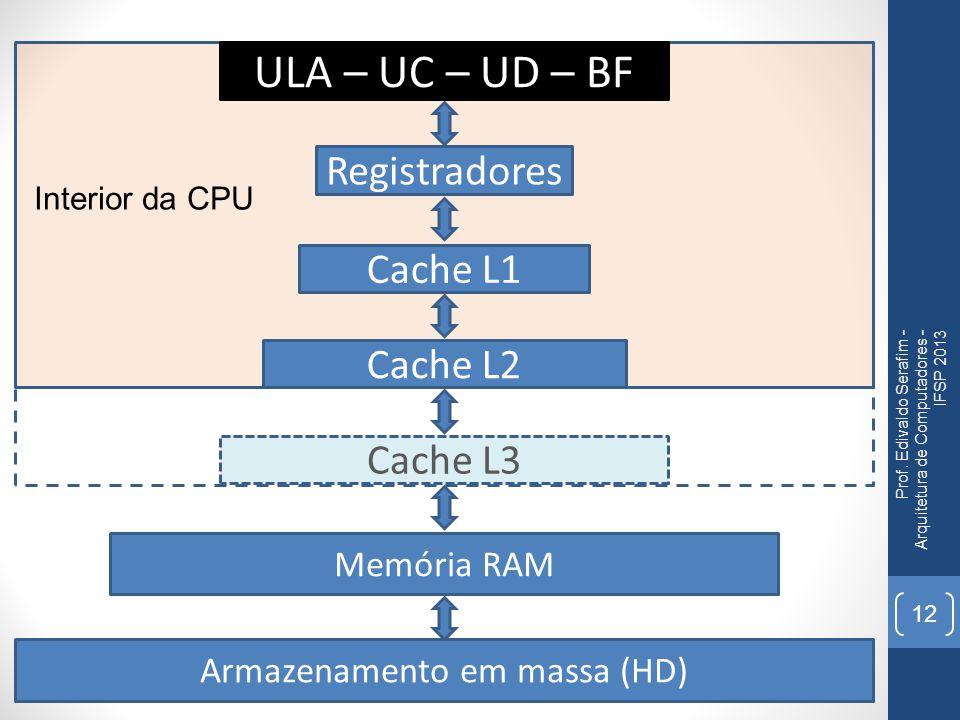 Prof. Edivaldo Serafim - Arquitetura de Computadores - IFSP 2013 12 ULA – UC – UD – BF Memória RAM Cache L1 Cache L2 Cache L3 Registradores Armazename