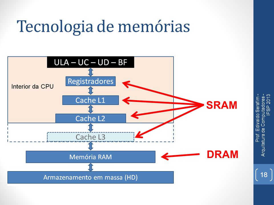 Prof. Edivaldo Serafim - Arquitetura de Computadores - IFSP 2013 18 SRAM DRAM Tecnologia de memórias