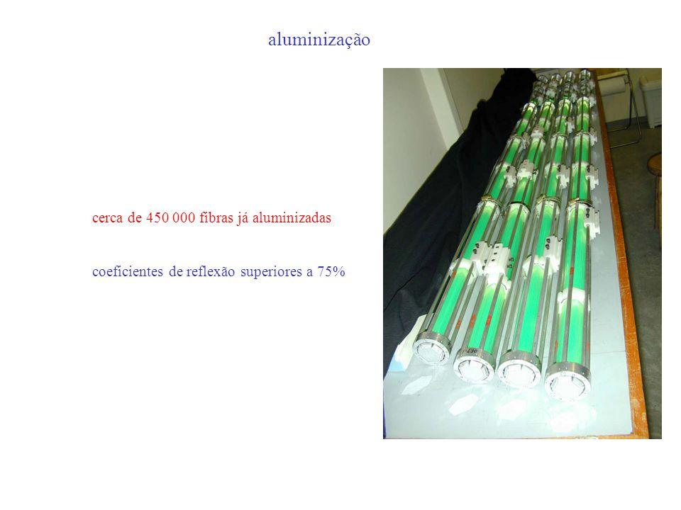 aluminização cerca de 450 000 fibras já aluminizadas coeficientes de reflexão superiores a 75%