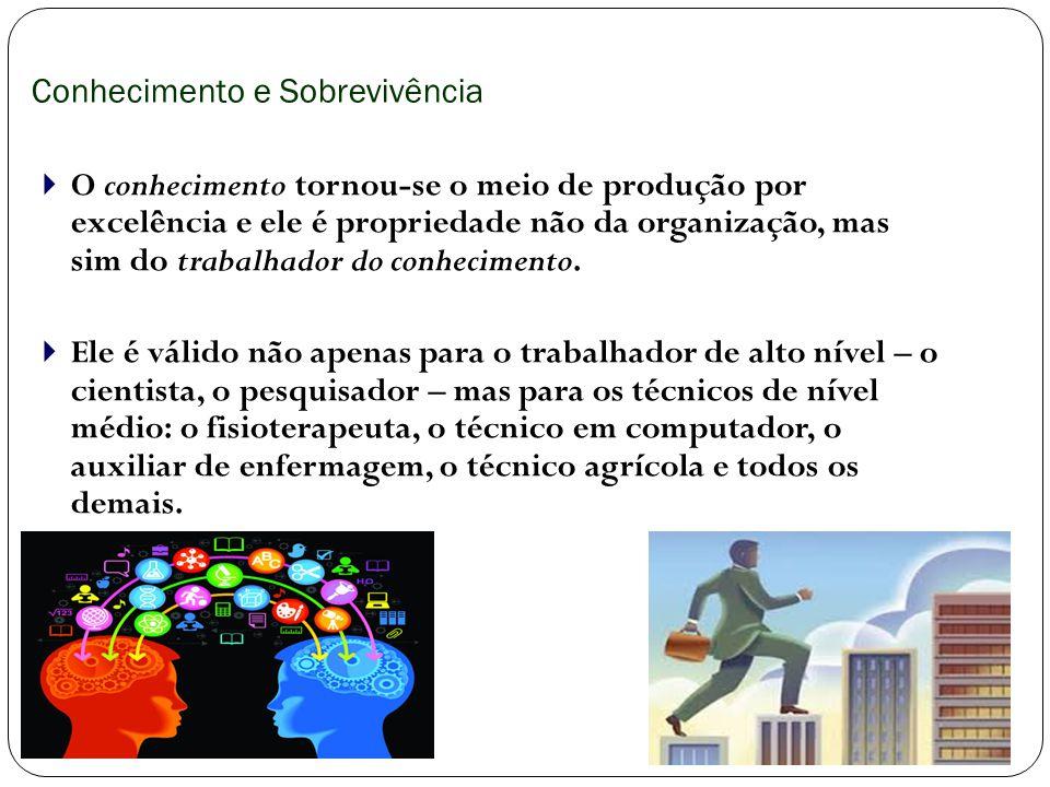 Conhecimento e Sobrevivência O conhecimento tornou-se o meio de produção por excelência e ele é propriedade não da organização, mas sim do trabalhador