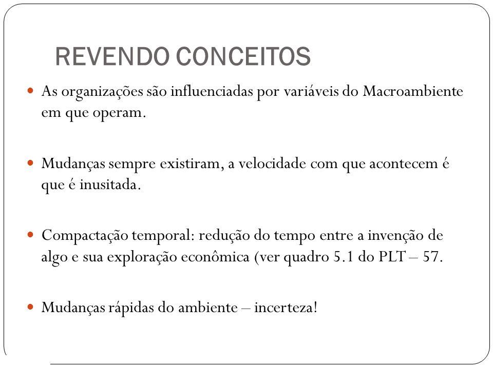 REVENDO CONCEITOS 3 As organizações são influenciadas por variáveis do Macroambiente em que operam. Mudanças sempre existiram, a velocidade com que ac