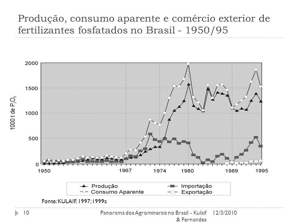 Produção, consumo aparente e comércio exterior de fertilizantes fosfatados no Brasil - 1950/95 12/3/2010Panorama dos Agrominerais no Brasil - Kulaif &