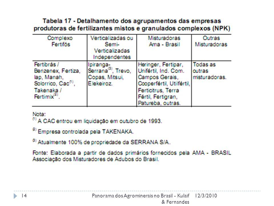 12/3/2010Panorama dos Agrominerais no Brasil - Kulaif & Fernandes 14