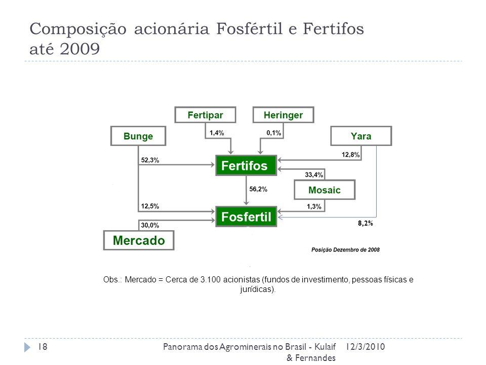 Composição acionária Fosfértil e Fertifos até 2009 12/3/2010Panorama dos Agrominerais no Brasil - Kulaif & Fernandes 18 Obs.: Mercado = Cerca de 3.100 acionistas (fundos de investimento, pessoas físicas e jurídicas).