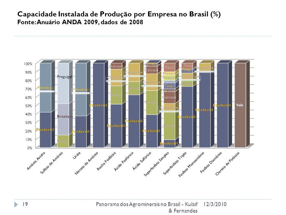 Capacidade Instalada de Produção por Empresa no Brasil (%) Fonte: Anuário ANDA 2009, dados de 2008 12/3/2010Panorama dos Agrominerais no Brasil - Kulaif & Fernandes 19