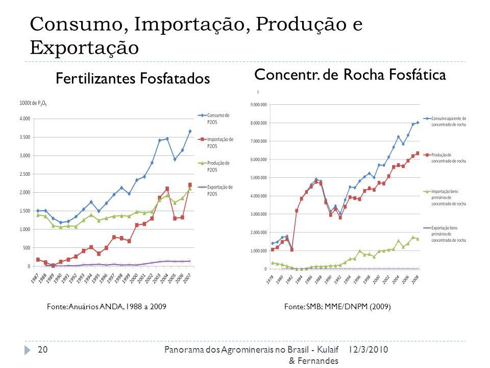Consumo, Importação, Produção e Exportação 12/3/2010Panorama dos Agrominerais no Brasil - Kulaif & Fernandes 20 Fertilizantes Fosfatados Concentr. de