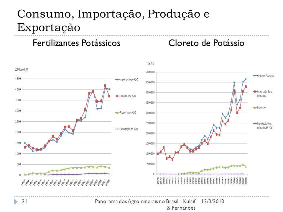 Consumo, Importação, Produção e Exportação 12/3/2010Panorama dos Agrominerais no Brasil - Kulaif & Fernandes 21 Fertilizantes PotássicosCloreto de Potássio