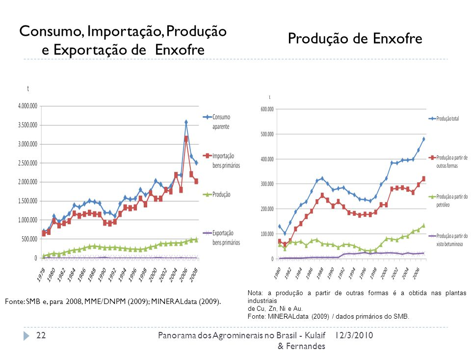 12/3/2010Panorama dos Agrominerais no Brasil - Kulaif & Fernandes 22 Consumo, Importação, Produção e Exportação de Enxofre Produção de Enxofre Nota: a