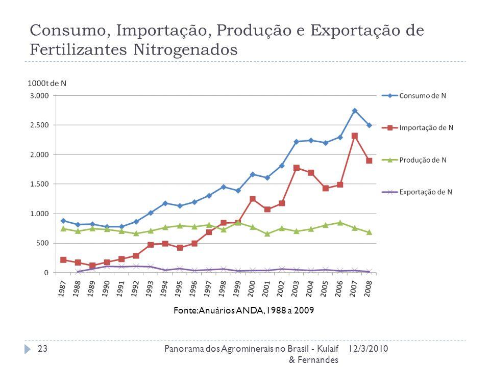 Consumo, Importação, Produção e Exportação de Fertilizantes Nitrogenados 12/3/2010Panorama dos Agrominerais no Brasil - Kulaif & Fernandes 23 Fonte: Anuários ANDA, 1988 a 2009