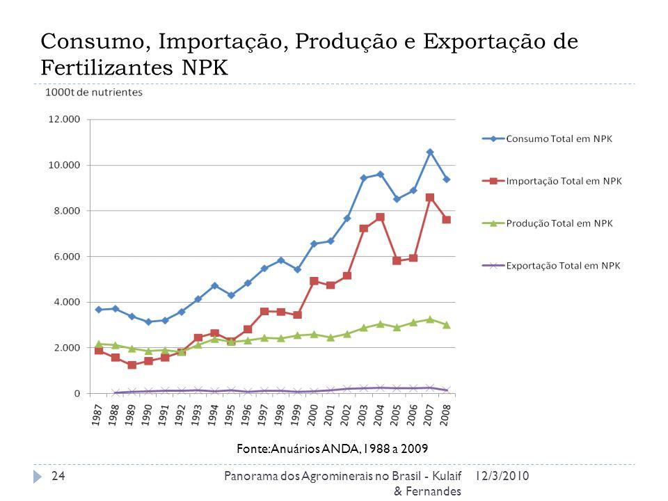 Consumo, Importação, Produção e Exportação de Fertilizantes NPK 12/3/2010Panorama dos Agrominerais no Brasil - Kulaif & Fernandes 24 Fonte: Anuários ANDA, 1988 a 2009
