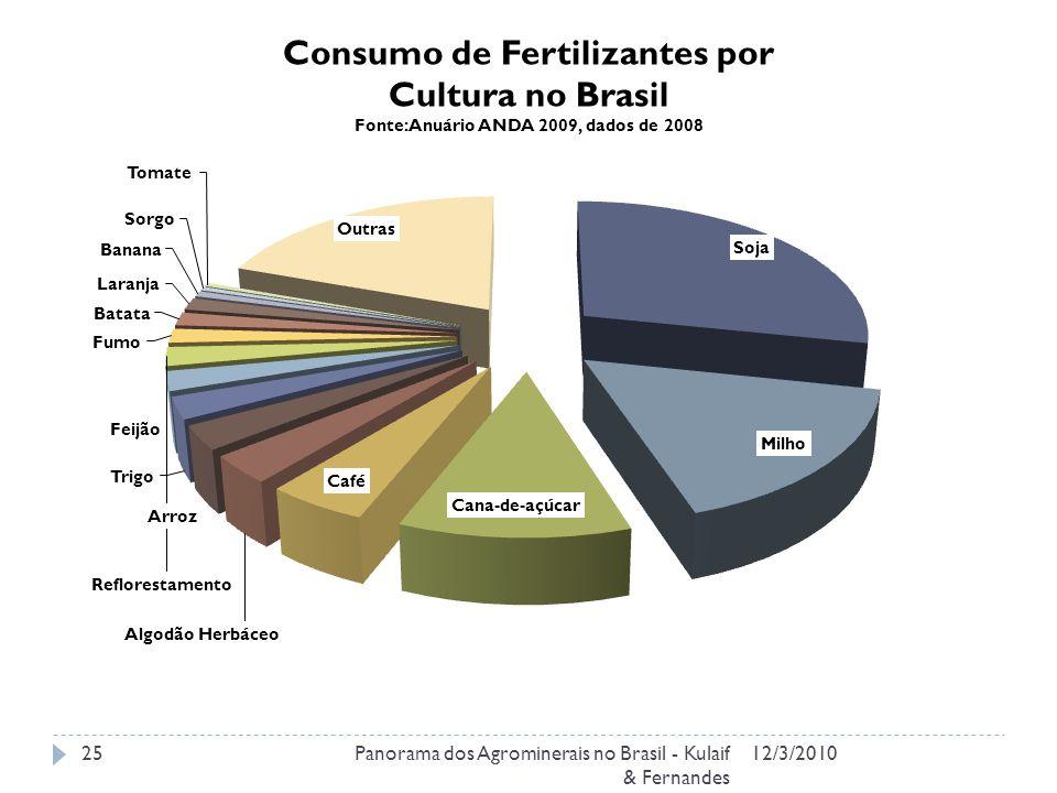 12/3/2010Panorama dos Agrominerais no Brasil - Kulaif & Fernandes 25 Consumo de Fertilizantes por Cultura no Brasil Fonte: Anuário ANDA 2009, dados de