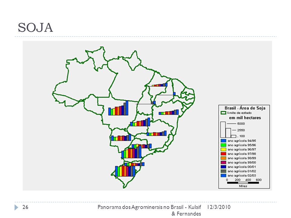 SOJA 12/3/2010Panorama dos Agrominerais no Brasil - Kulaif & Fernandes 26