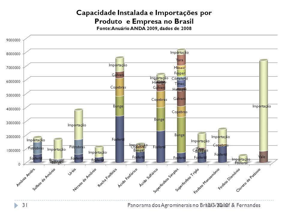12/3/2010Panorama dos Agrominerais no Brasil - Kulaif & Fernandes31 Capacidade Instalada e Importações por Produto e Empresa no Brasil Fonte: Anuário