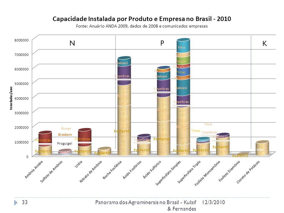 12/3/2010Panorama dos Agrominerais no Brasil - Kulaif & Fernandes 33 NP K