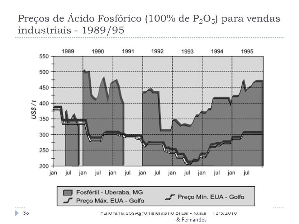 Preços de Ácido Fosfórico (100% de P 2 O 5 ) para vendas industriais - 1989/95 12/3/2010Panorama dos Agrominerais no Brasil - Kulaif & Fernandes 38
