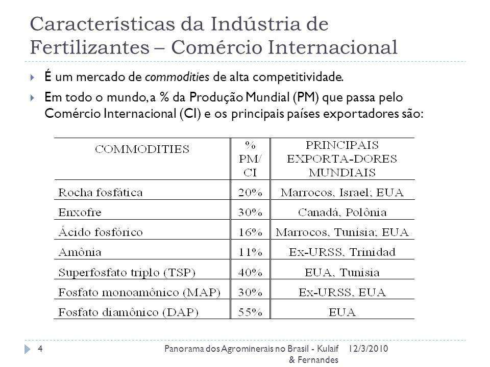 Características da Indústria de Fertilizantes – Comércio Internacional 12/3/2010Panorama dos Agrominerais no Brasil - Kulaif & Fernandes 4 É um mercado de commodities de alta competitividade.