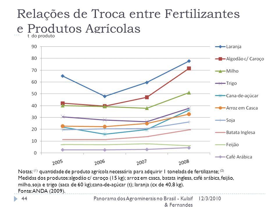 Relações de Troca entre Fertilizantes e Produtos Agrícolas 12/3/2010Panorama dos Agrominerais no Brasil - Kulaif & Fernandes 44 Notas: (1) quantidade
