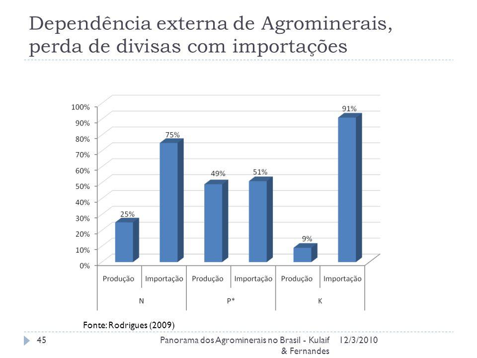 Dependência externa de Agrominerais, perda de divisas com importações 12/3/2010Panorama dos Agrominerais no Brasil - Kulaif & Fernandes 45 Fonte: Rodrigues (2009)