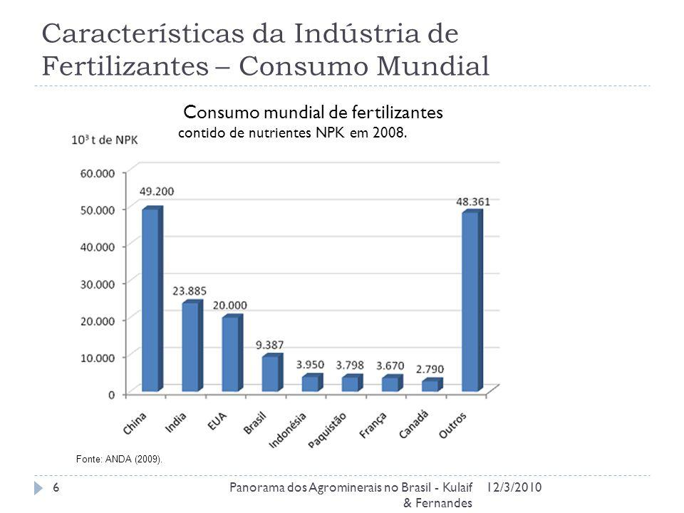 Características da Indústria de Fertilizantes – Consumo Mundial 12/3/2010Panorama dos Agrominerais no Brasil - Kulaif & Fernandes 6 Consumo mundial de fertilizantes contido de nutrientes NPK em 2008.