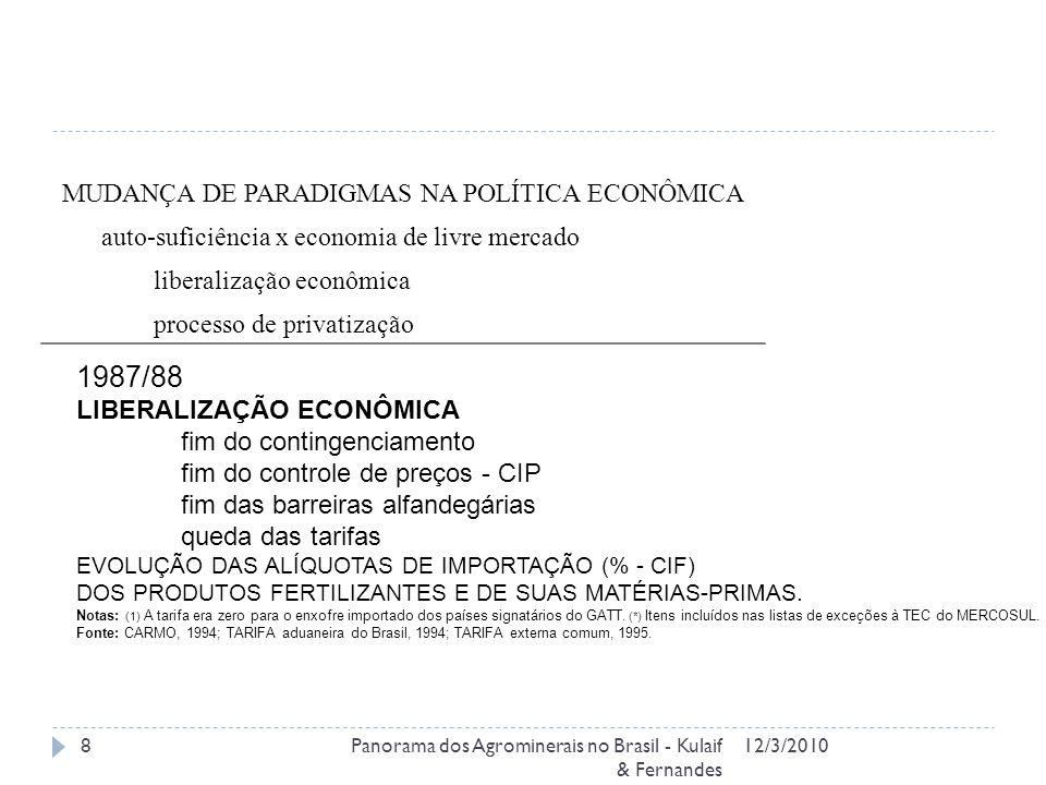 12/3/2010Panorama dos Agrominerais no Brasil - Kulaif & Fernandes 8 MUDANÇA DE PARADIGMAS NA POLÍTICA ECONÔMICA auto-suficiência x economia de livre mercado liberalização econômica processo de privatização 1987/88 LIBERALIZAÇÃO ECONÔMICA fim do contingenciamento fim do controle de preços - CIP fim das barreiras alfandegárias queda das tarifas EVOLUÇÃO DAS ALÍQUOTAS DE IMPORTAÇÃO (% - CIF) DOS PRODUTOS FERTILIZANTES E DE SUAS MATÉRIAS-PRIMAS.