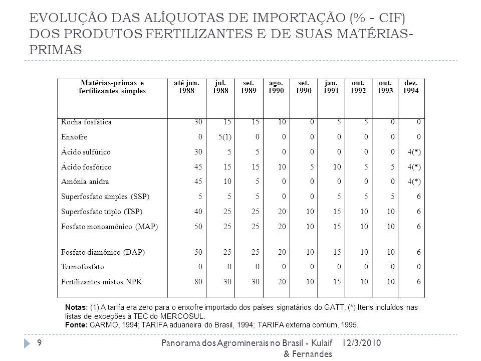 EVOLUÇÃO DAS ALÍQUOTAS DE IMPORTAÇÃO (% - CIF) DOS PRODUTOS FERTILIZANTES E DE SUAS MATÉRIAS- PRIMAS 12/3/2010Panorama dos Agrominerais no Brasil - Ku