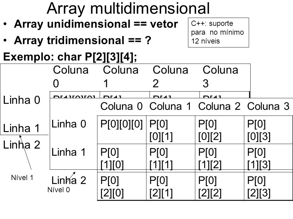 Array multidimensional Array unidimensional == vetor Array tridimensional == ? Exemplo: char P[2][3][4]; Coluna 0 Coluna 1 Coluna 2 Coluna 3 Linha 0 P