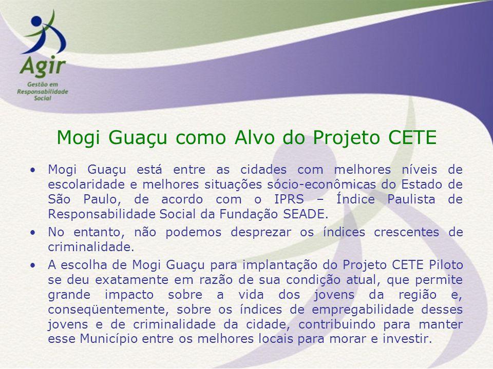 Mogi Guaçu como Alvo do Projeto CETE Mogi Guaçu está entre as cidades com melhores níveis de escolaridade e melhores situações sócio-econômicas do Estado de São Paulo, de acordo com o IPRS – Índice Paulista de Responsabilidade Social da Fundação SEADE.