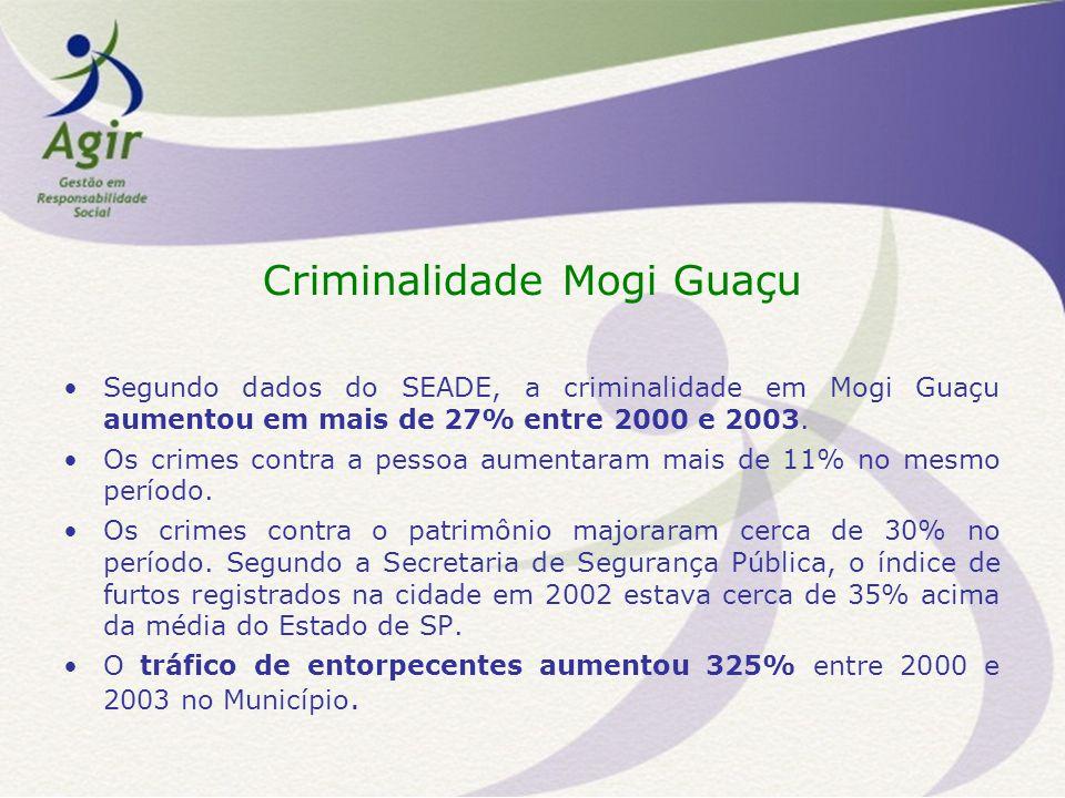 Perfil do Jovem no Narcotráfico no Brasil Idade – 87,5% dos jovens que trabalham no narcotráfico têm entre 11 e 16 anos, de acordo com IETS – Instituto de Estudo Trabalho e Sociedade.