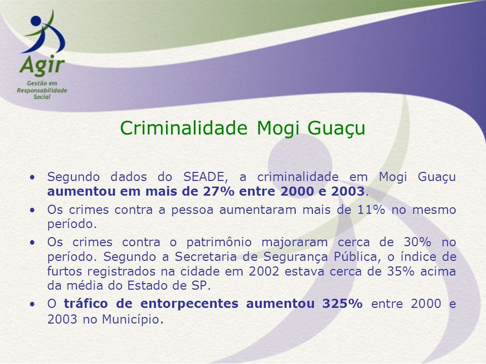 Criminalidade Mogi Guaçu Segundo dados do SEADE, a criminalidade em Mogi Guaçu aumentou em mais de 27% entre 2000 e 2003.