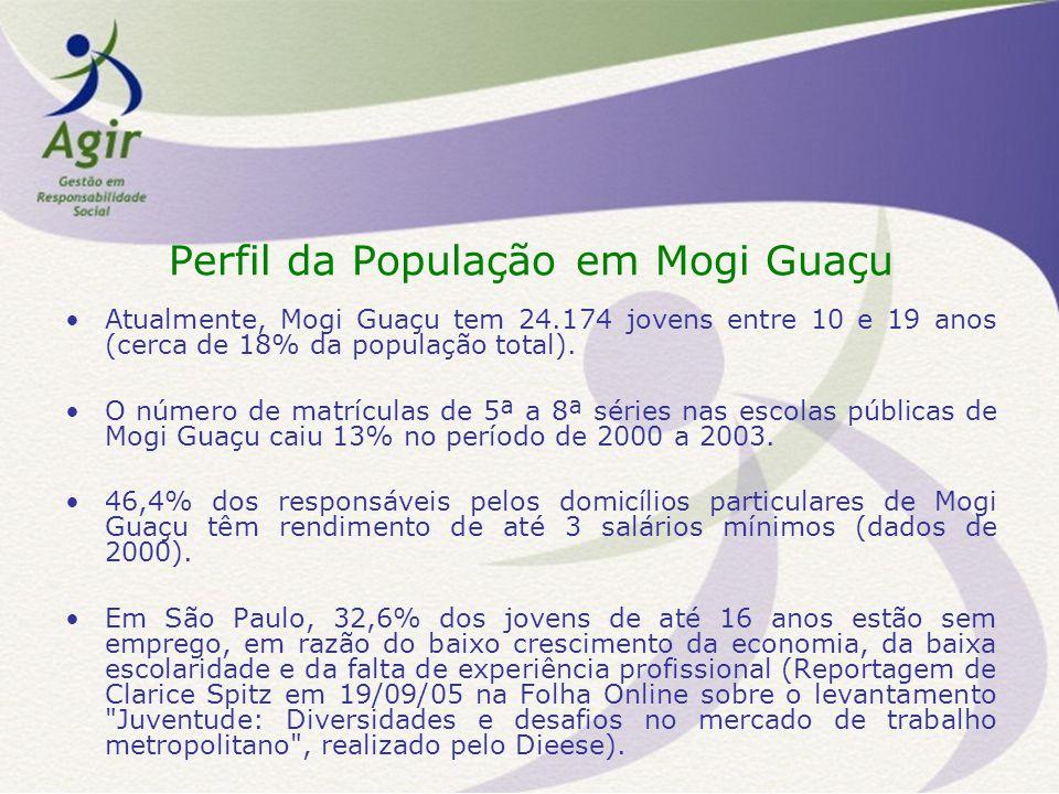 Perfil da População em Mogi Guaçu Atualmente, Mogi Guaçu tem 24.174 jovens entre 10 e 19 anos (cerca de 18% da população total).