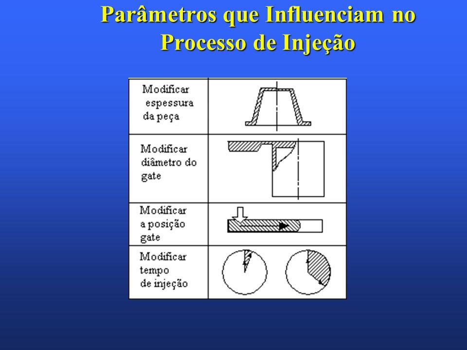 Parâmetros que Influenciam no Processo de Injeção