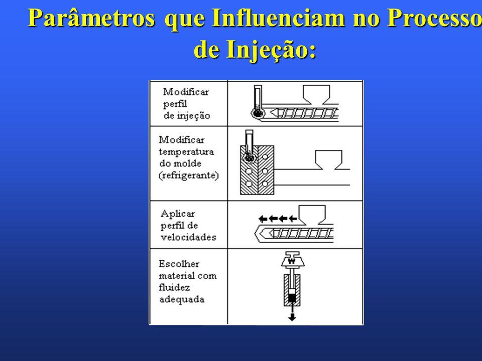Parâmetros que Influenciam no Processo de Injeção:
