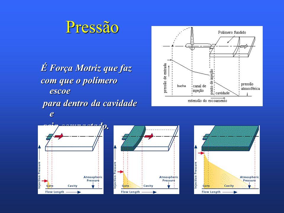 Pressão É Força Motriz que faz com que o polímero escoe para dentro da cavidade e para dentro da cavidade e seja compactado. seja compactado.