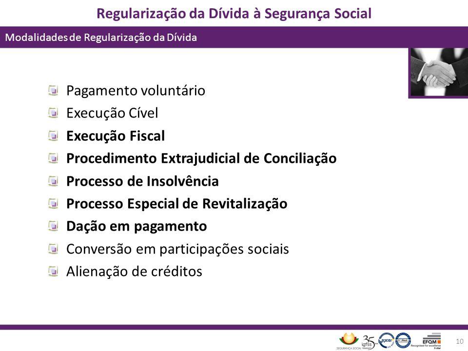 Regularização da Dívida à Segurança Social Modalidades de Regularização da Dívida 10 Pagamento voluntário Execução Cível Execução Fiscal Procedimento