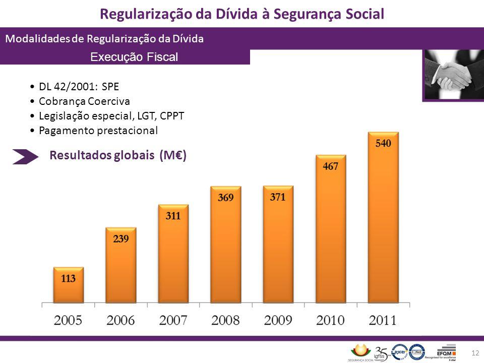 Regularização da Dívida à Segurança Social Modalidades de Regularização da Dívida 12 DL 42/2001: SPE Cobrança Coerciva Legislação especial, LGT, CPPT