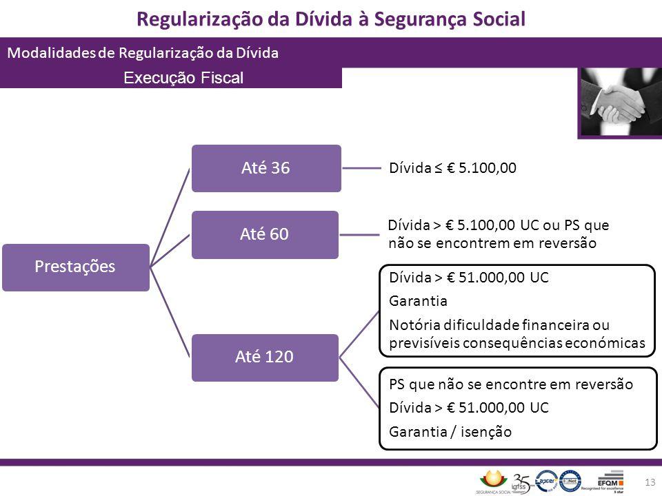 Regularização da Dívida à Segurança Social Modalidades de Regularização da Dívida 13 PrestaçõesAté 36 Dívida 5.100,00 Até 60 Dívida > 5.100,00 UC ou P