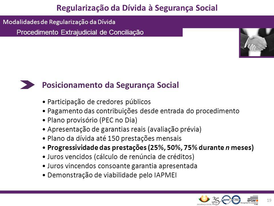Regularização da Dívida à Segurança Social Modalidades de Regularização da Dívida 19 Posicionamento da Segurança Social Participação de credores públi
