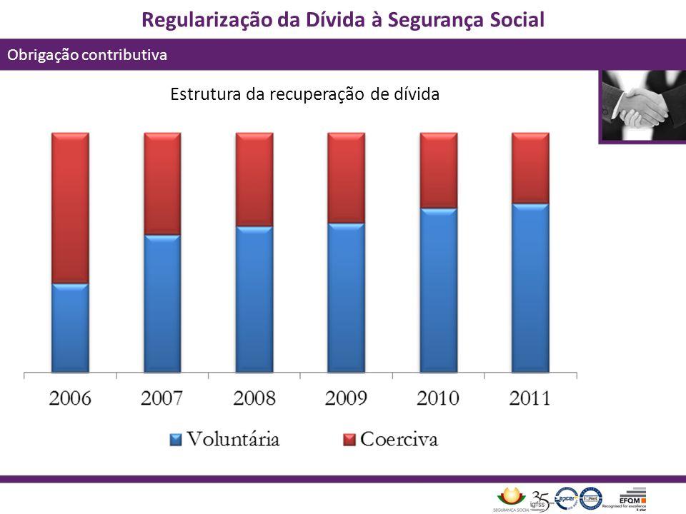 Regularização da Dívida à Segurança Social Obrigação contributiva Estrutura da recuperação de dívida