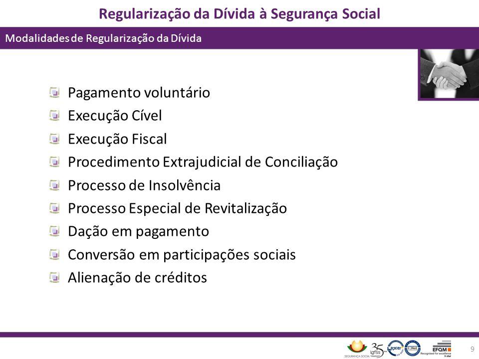 Regularização da Dívida à Segurança Social Modalidades de Regularização da Dívida 9 Pagamento voluntário Execução Cível Execução Fiscal Procedimento E